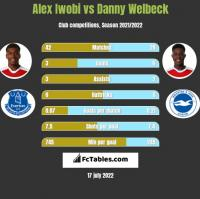 Alex Iwobi vs Danny Welbeck h2h player stats