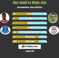 Alex Iwobi vs Diogo Jota h2h player stats