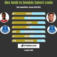 Alex Iwobi vs Dominic Calvert-Lewin h2h player stats