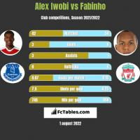 Alex Iwobi vs Fabinho h2h player stats