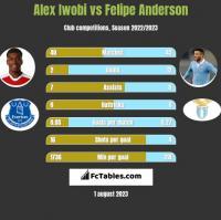Alex Iwobi vs Felipe Anderson h2h player stats