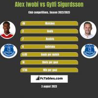 Alex Iwobi vs Gylfi Sigurdsson h2h player stats