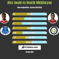 Alex Iwobi vs Henrich Mchitarjan h2h player stats