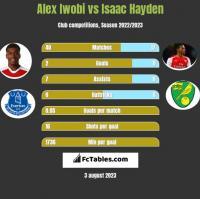 Alex Iwobi vs Isaac Hayden h2h player stats