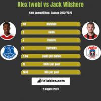 Alex Iwobi vs Jack Wilshere h2h player stats