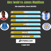 Alex Iwobi vs James Maddison h2h player stats