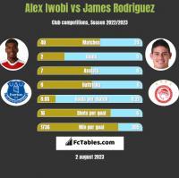 Alex Iwobi vs James Rodriguez h2h player stats