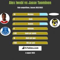 Alex Iwobi vs Jasse Tuominen h2h player stats