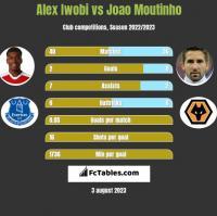 Alex Iwobi vs Joao Moutinho h2h player stats