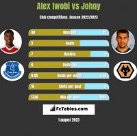 Alex Iwobi vs Johny h2h player stats