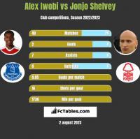 Alex Iwobi vs Jonjo Shelvey h2h player stats