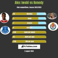 Alex Iwobi vs Kenedy h2h player stats