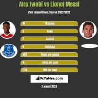Alex Iwobi vs Lionel Messi h2h player stats