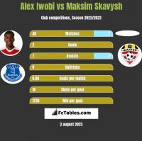 Alex Iwobi vs Maksim Skawysz h2h player stats