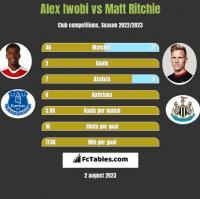 Alex Iwobi vs Matt Ritchie h2h player stats