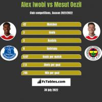 Alex Iwobi vs Mesut Oezil h2h player stats