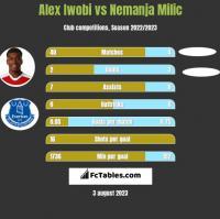 Alex Iwobi vs Nemanja Milic h2h player stats