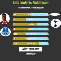 Alex Iwobi vs Richarlison h2h player stats