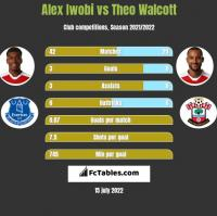 Alex Iwobi vs Theo Walcott h2h player stats