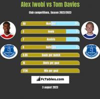 Alex Iwobi vs Tom Davies h2h player stats