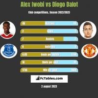 Alex Iwobi vs Diogo Dalot h2h player stats