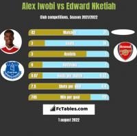 Alex Iwobi vs Edward Nketiah h2h player stats