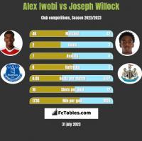 Alex Iwobi vs Joseph Willock h2h player stats
