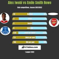 Alex Iwobi vs Emile Smith Rowe h2h player stats