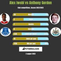 Alex Iwobi vs Anthony Gordon h2h player stats