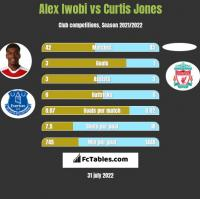 Alex Iwobi vs Curtis Jones h2h player stats