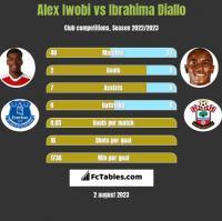Alex Iwobi vs Ibrahima Diallo h2h player stats