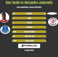 Alex Iwobi vs Alexandre Jankewitz h2h player stats