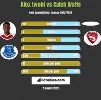 Alex Iwobi vs Caleb Watts h2h player stats