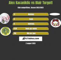 Alex Kacaniklic vs Blair Turgott h2h player stats