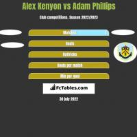 Alex Kenyon vs Adam Phillips h2h player stats