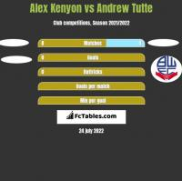 Alex Kenyon vs Andrew Tutte h2h player stats
