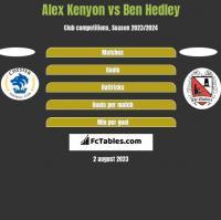 Alex Kenyon vs Ben Hedley h2h player stats