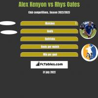 Alex Kenyon vs Rhys Oates h2h player stats