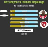 Alex Kenyon vs Toumani Diagouraga h2h player stats