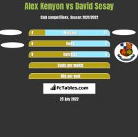 Alex Kenyon vs David Sesay h2h player stats