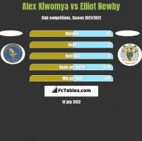 Alex Kiwomya vs Elliot Newby h2h player stats