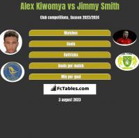 Alex Kiwomya vs Jimmy Smith h2h player stats