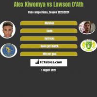 Alex Kiwomya vs Lawson D'Ath h2h player stats