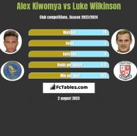 Alex Kiwomya vs Luke Wilkinson h2h player stats