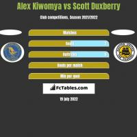 Alex Kiwomya vs Scott Duxberry h2h player stats
