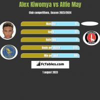 Alex Kiwomya vs Alfie May h2h player stats