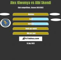 Alex Kiwomya vs Albi Skendi h2h player stats