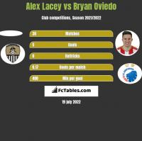 Alex Lacey vs Bryan Oviedo h2h player stats