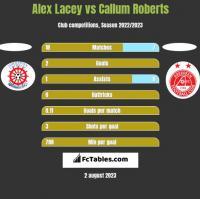 Alex Lacey vs Callum Roberts h2h player stats