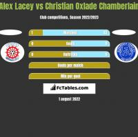 Alex Lacey vs Christian Oxlade Chamberlain h2h player stats